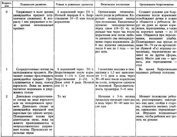 Рекомендации по режиму и