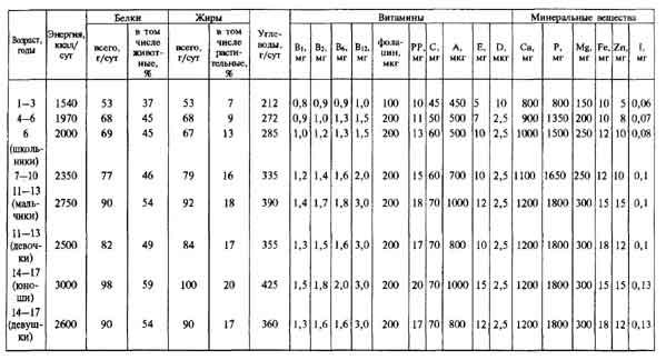 Таблица 7 Суточная потребность